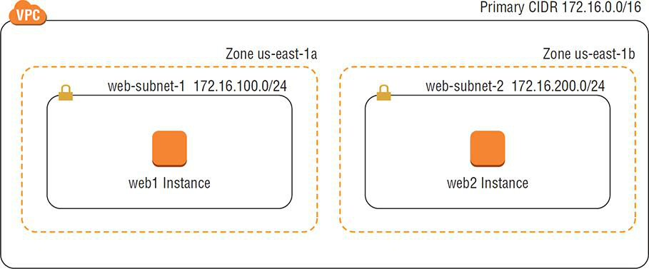 VPC and Subnet