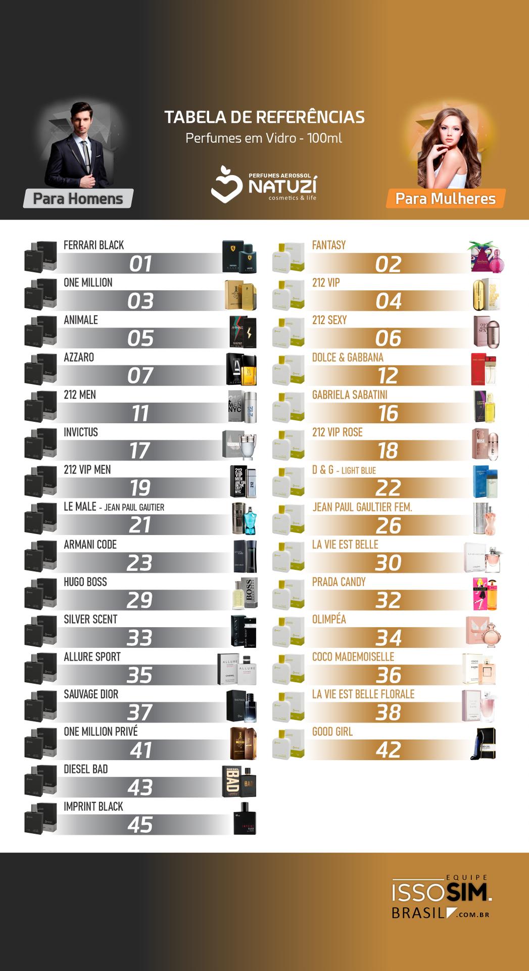 Tabelas de Referências dos Perfumes Natuzí 6