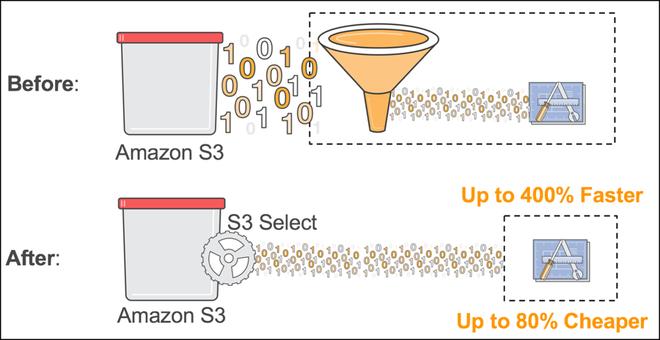 S3 Select